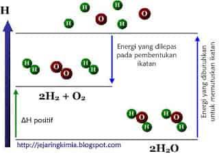 Diagram tingkat energi perubahan air
