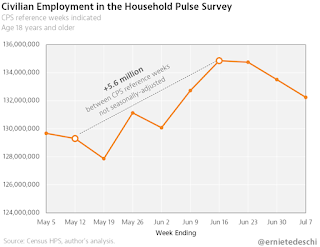 Household Pulse Survey