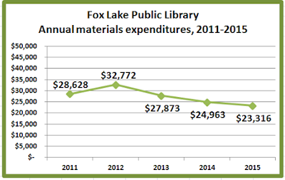 fox lake public library hours - 400×252