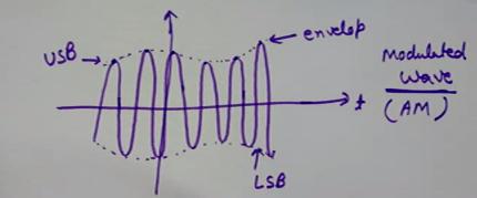 Amplitude Modulated Wave (AM Signal)
