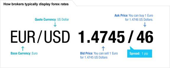 Forex Market එකේ නිතර හමුවන වචන