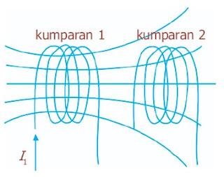 Perubahan arus di salah satu kumparan akan menginduksi arus pada kumparan yang lain