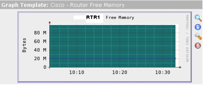 Cisco Help: Upgrading SNMP to Version 3 on Cicso Router
