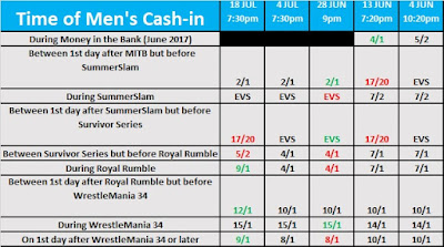 Date of the men's Money in the Bank cash-in betting odds for July 2017