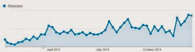 cara menngkatkan jumlah pengunjung blog