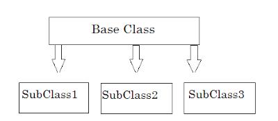Hierarchical Inheritance