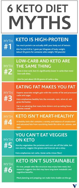 6 Keto Diet Myths