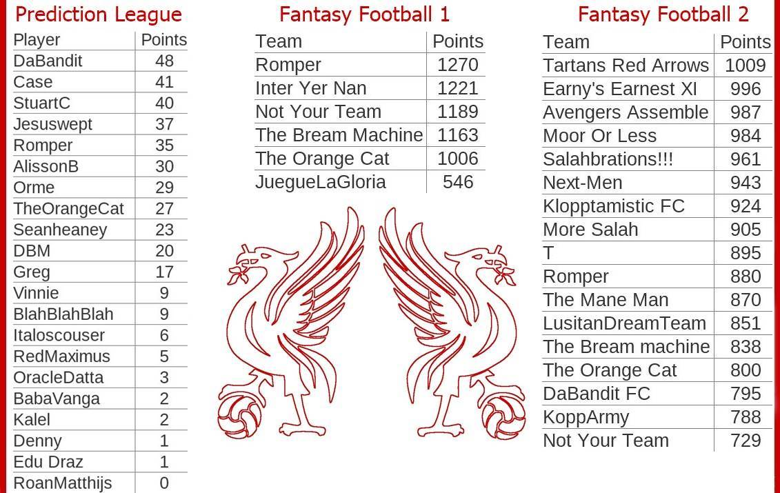 Fantasy-Football-And-Prediction-League-Tables-Game-Week-17