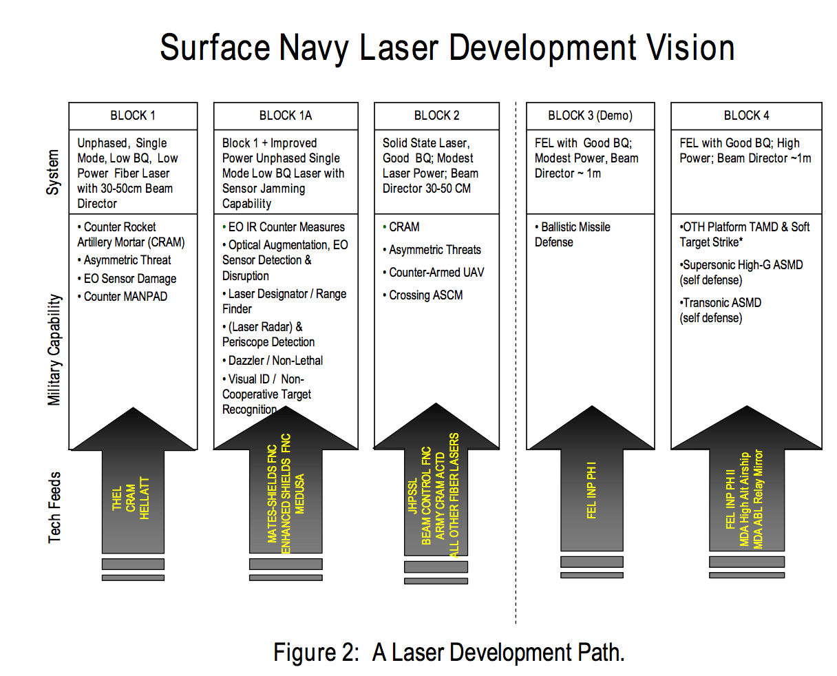 US Navy plans for scaling Free electron lasers to megawatt weapon