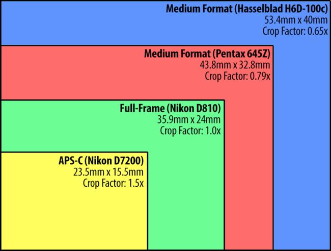 Соотношение размеров сенсоров: APS-C, полный кадр, средний формат