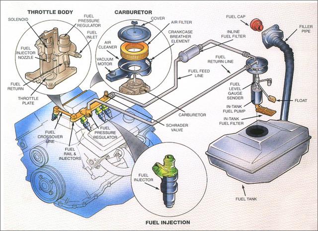 Hệ thống nạp nhiên liệu