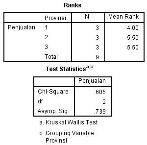 cara uji spss tatistik uji lebih dari 2 sampel nonparametrik 9