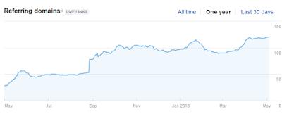 domain meningkat