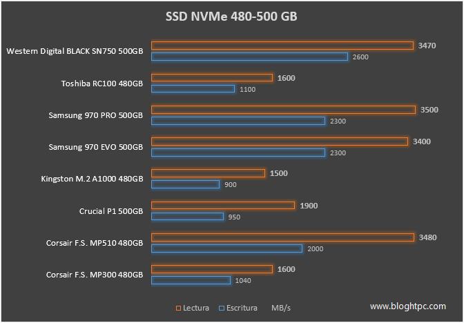 SSD NVME TAMAÑO 480 GB / 500 GB Rendimiento Secuencial