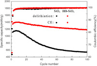 Improved cyclic performance and excellent rate capability (Credit: sciencedirect.com) Click to Enlarge.