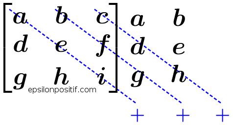 2 cara menghitung determinan matriks 3x3