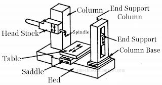 Mechanical Technology: Horizontal Boring Machine