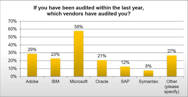 Audit Microsoft