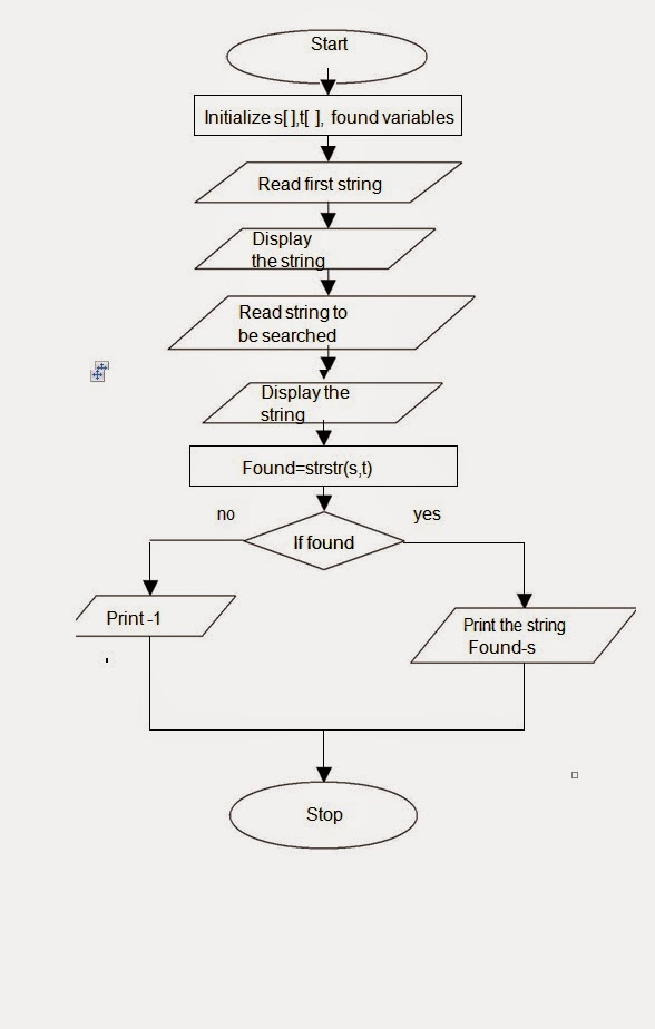 Let Us See C language: Flow chart for Program that displays the