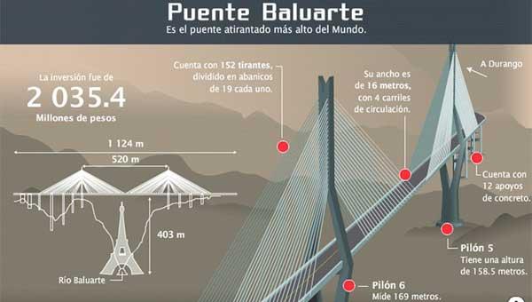 Ingeniarq Puente Atirantado Baluarte El Más Alto Del Mundo