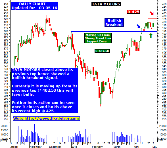 Tata motors stock market tips and technical outlook for Stock price of tata motors