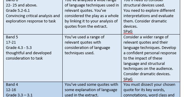 aqa english literature coursework mark scheme gcse