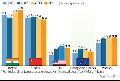 भारत की अर्थव्यवस्था लगातार मजबूत - Latest Indians News
