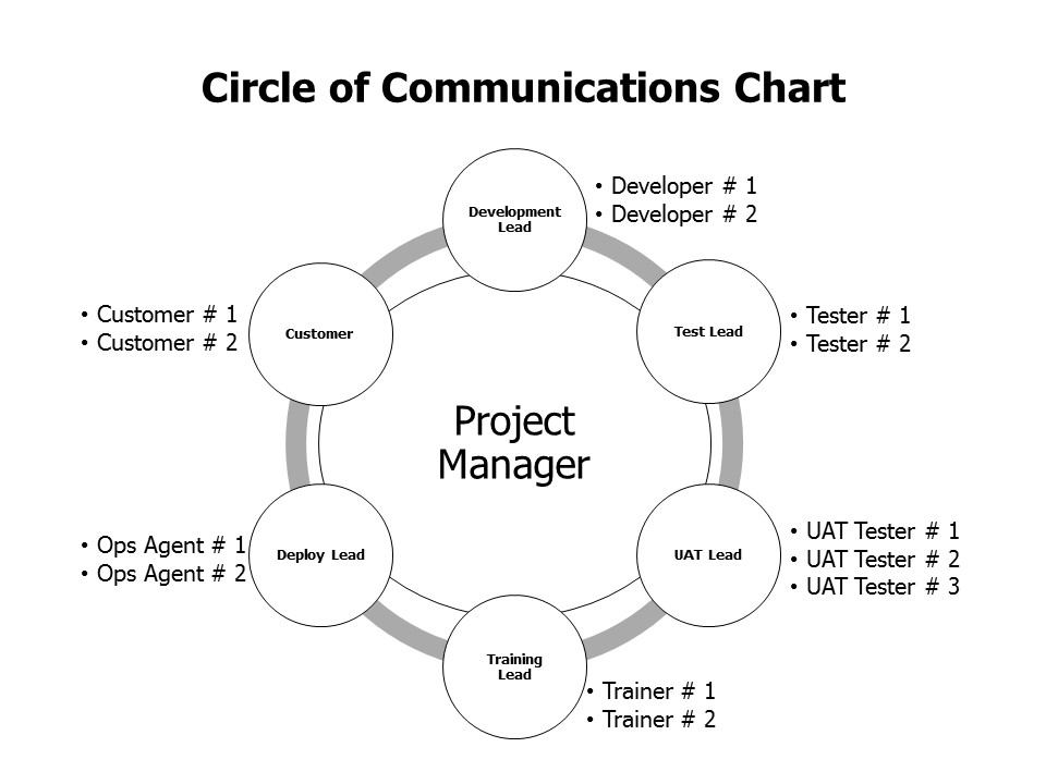 are project managers effective communicators