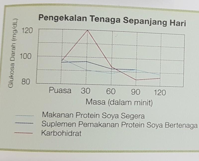 Image result for fakta nutrisi esp shaklee