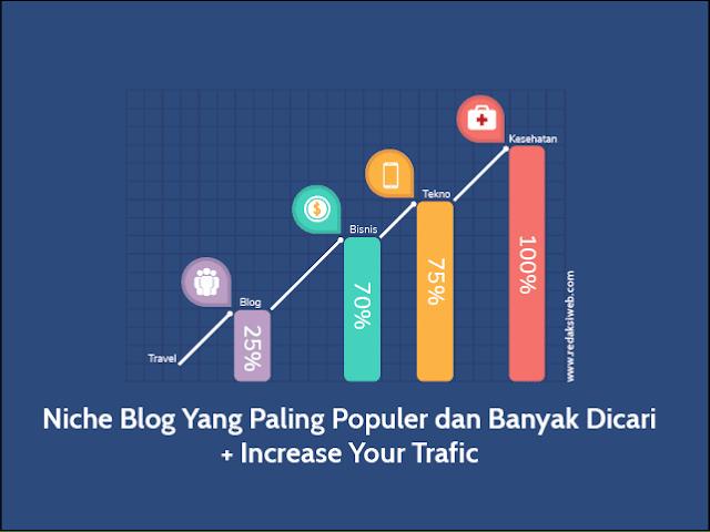 10 Niche Blog Yang Paling Populer dan Banyak Dicari