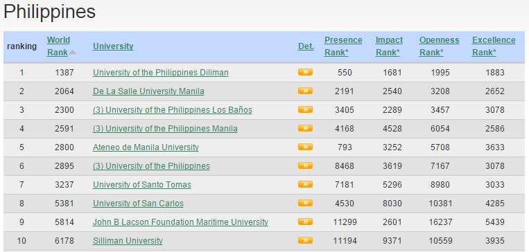 Top 10 Colleges, Universities in the Philippines 2016