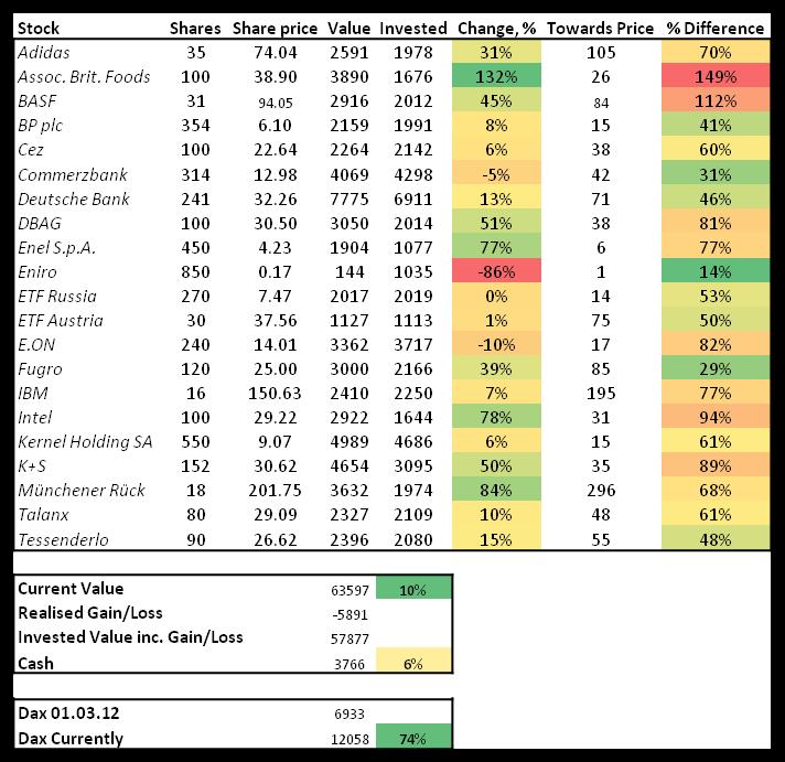 Stock portfolio, March, 2015, contrarian