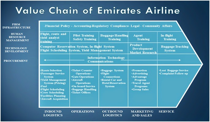 Continuing success of emirates airlines marketing essay