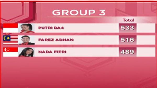 nilai DA Asia 3 Top 15 Grup 3 Tadi Malam 28 November 2017