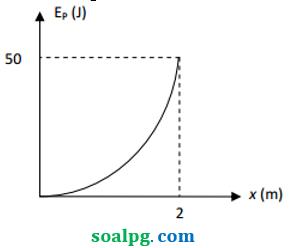 grafik energi potensial pegas
