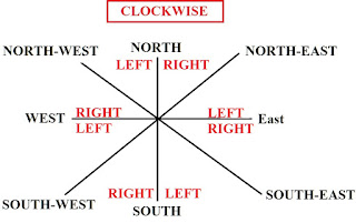 Direction CLOCKWISE