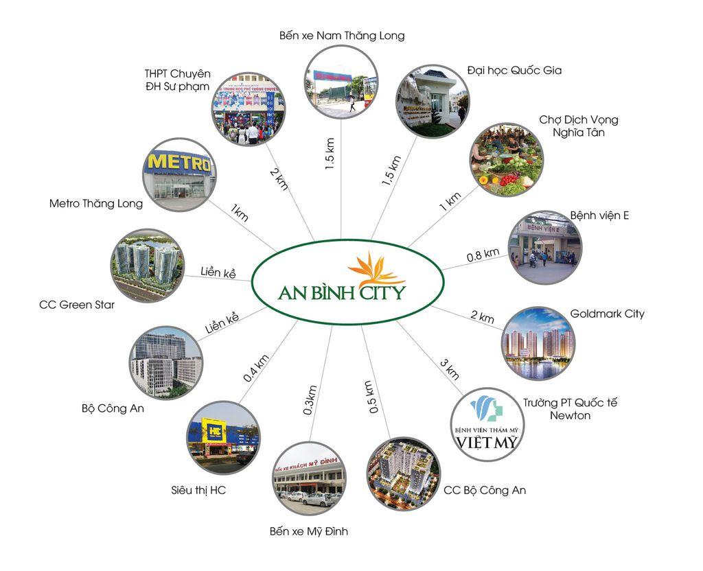 kết nối hạ tầng An Bình City