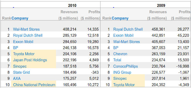 Top 10 Companies of Fortune Global 500 (ranked by revenue)