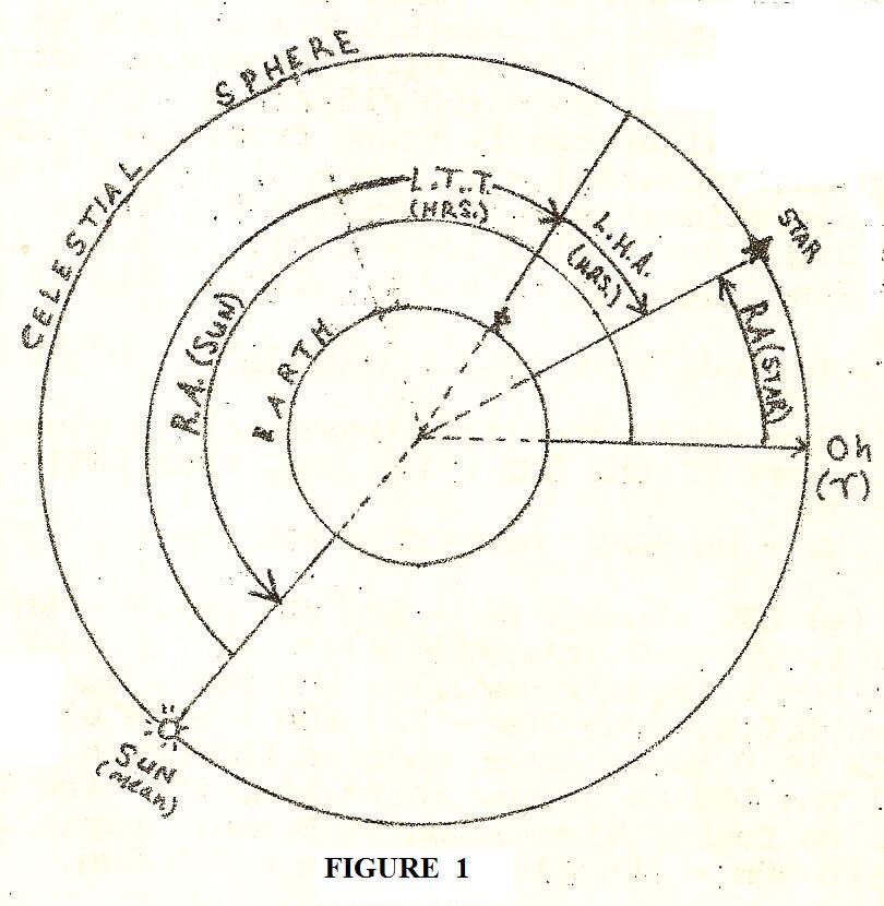 astronomy diagram of meridian - photo #32