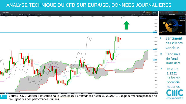 Analyse technique de l'eurodollar #eurusd $eurusd [21/01/18]