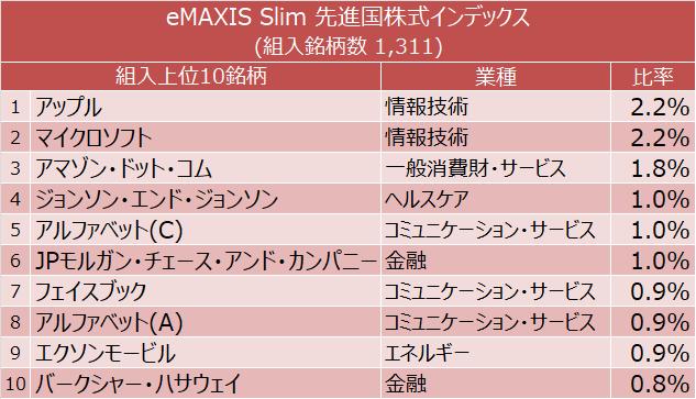 eMAXIS Slim 先進国株式インデックス 組入上位10銘柄