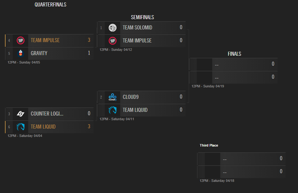 Surrender at 20: LCS EU & NA Semifinals
