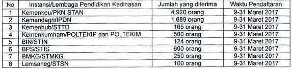 Daftar Sekolah Kedinasan dan Waktu Pendaftarannya