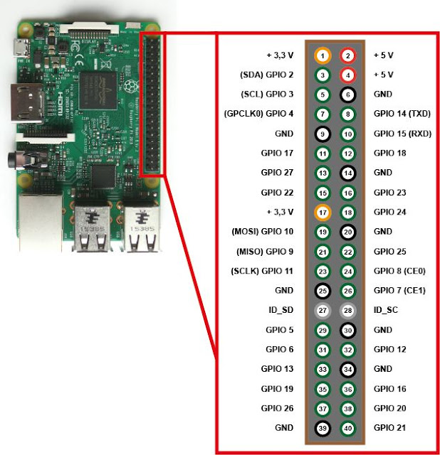 Occupancy GPIO for Raspberry Pi