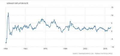 yıllara göre Almanya enflasyonu