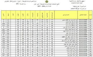 نتائج الثالث المتوسط 2017 في العراق بغداد بالصور حصري 2017
