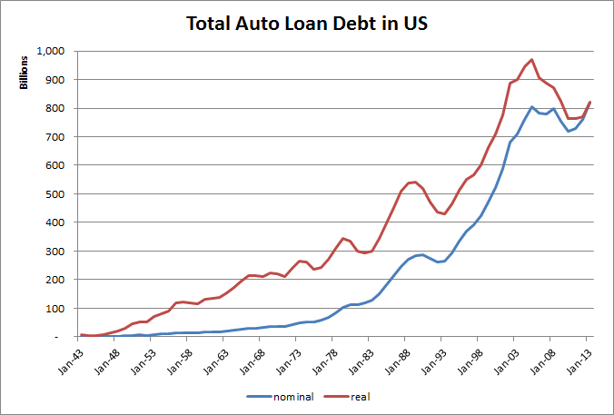 Total Us Auto Loan Debt From 1943 To 2013 Real Nominal And Of