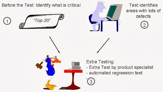 What is Risk Based Testing:Testing Pro