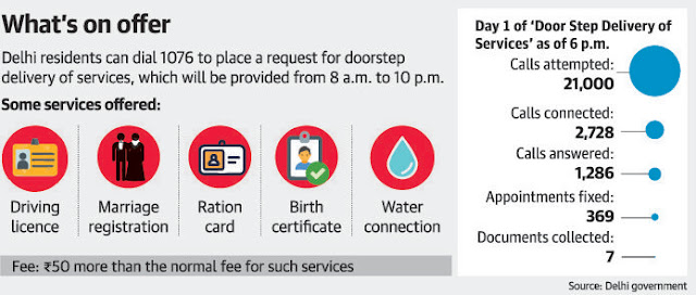 Delhi Govt deliver public services at the doorstep