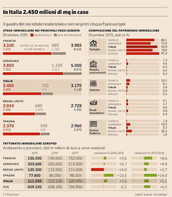 stock immobiliare italia 2016